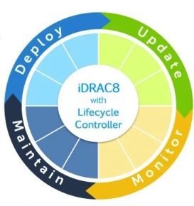 Dell iDRAC 8 Enterprise Licentie
